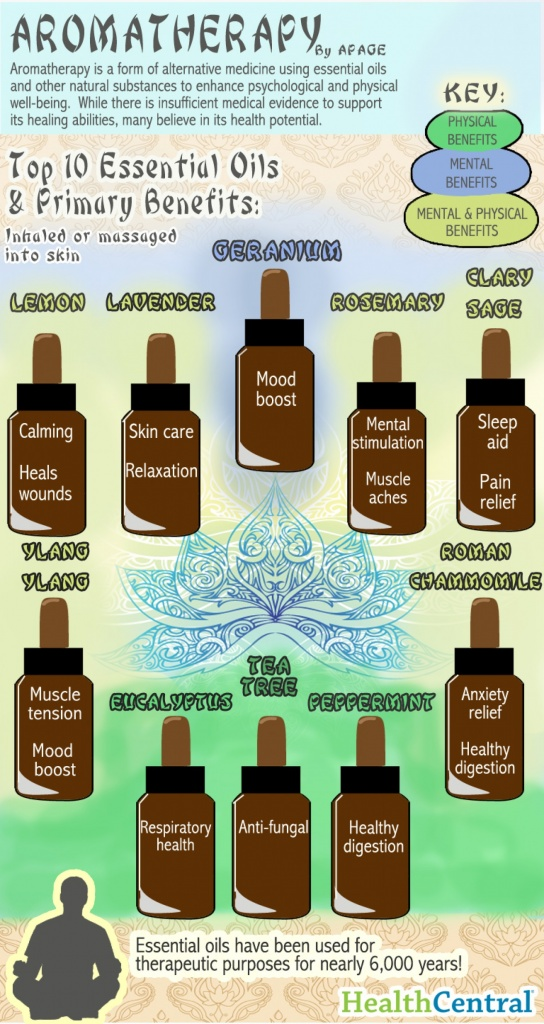 ten top aromatherapy essential oils and their benefits